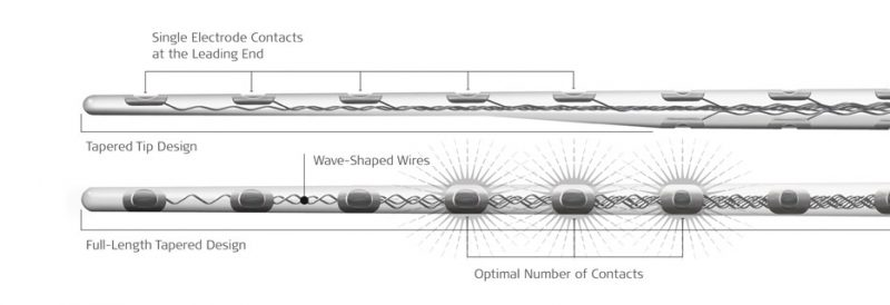 FLEX Electrode Arrays
