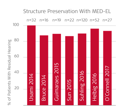 Hearing preservation MED-EL
