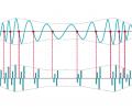 Tonotopische Kodierung und zeitliche Feinstrukturkodierung: beides ist wichtig