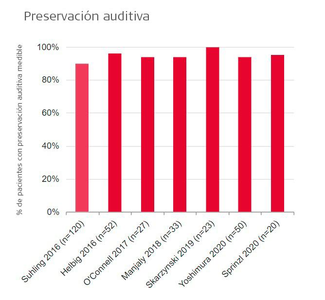 Preservación auditiva